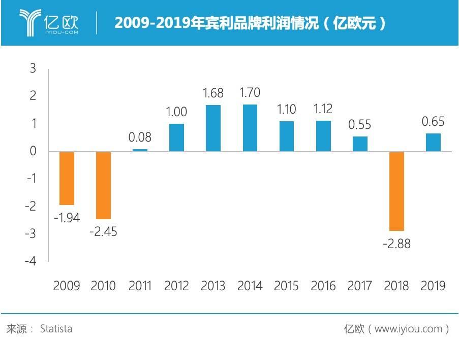 2009-2019年宾利利润情况