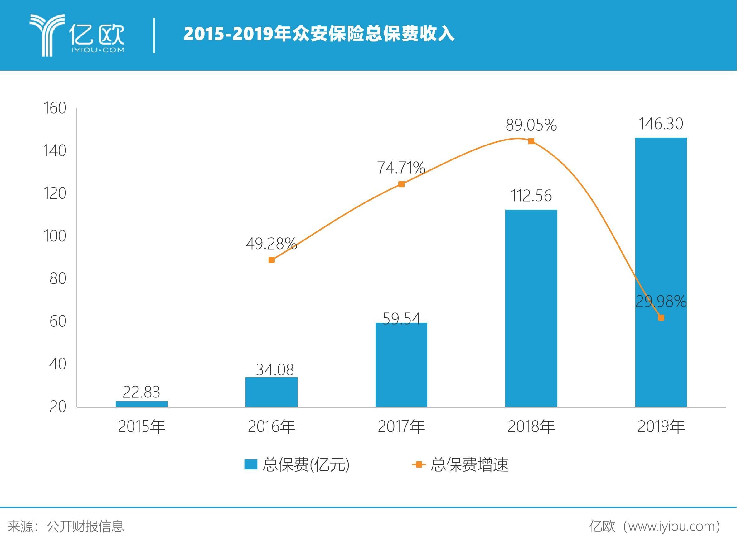 2015-2019年众安保险总保费收入