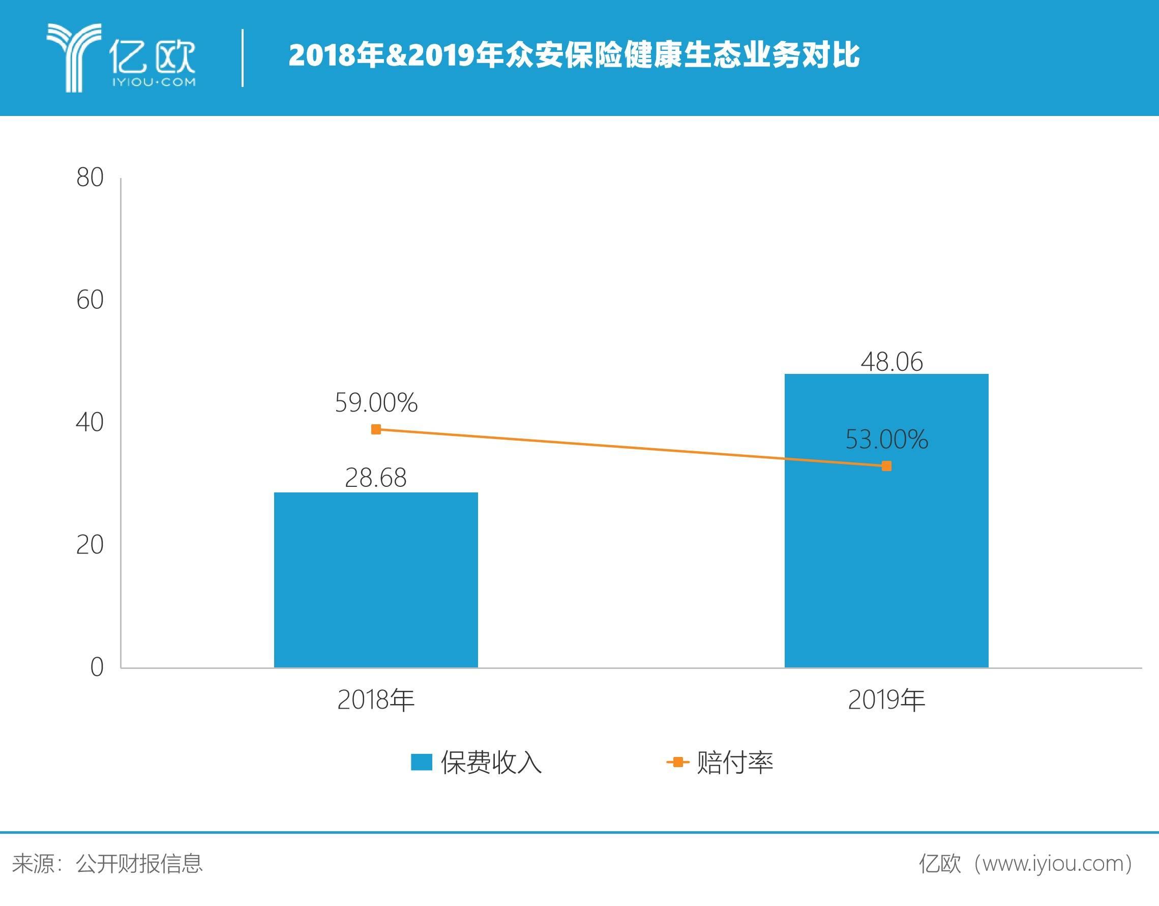 2018&2019年众安保险健康生态业务对比