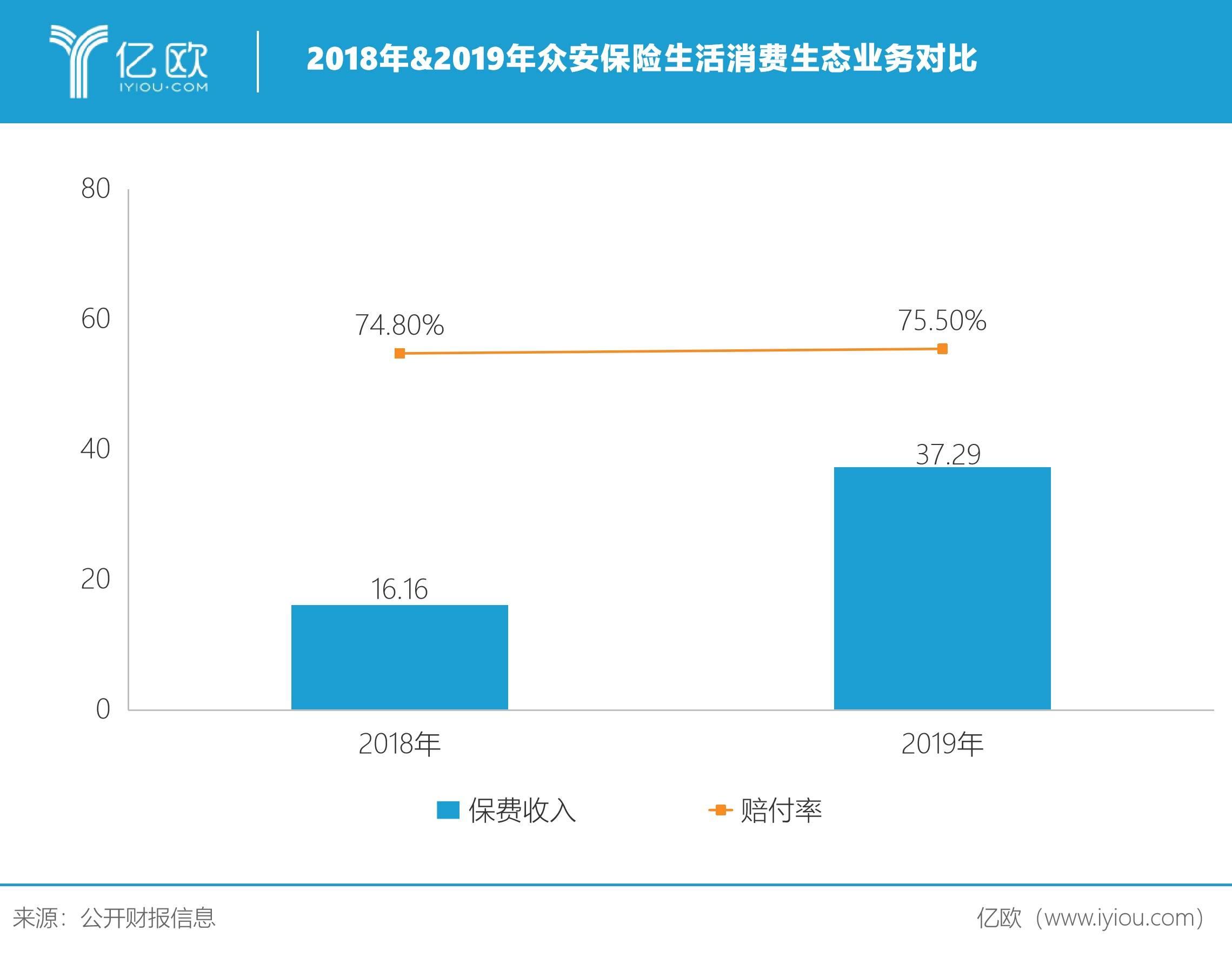2018&2019年众安保险生活消费生态业务对比