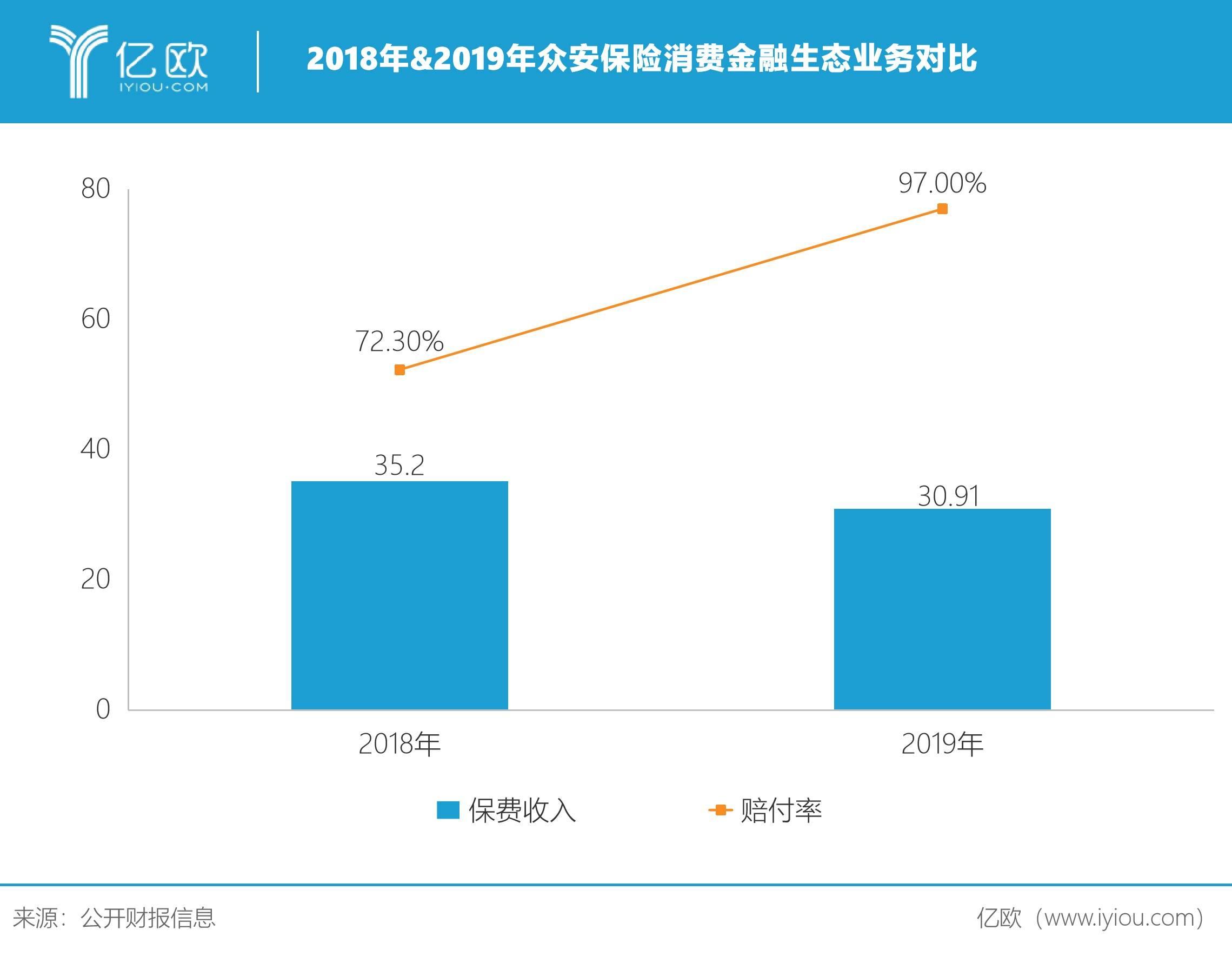 2018&2019年众安保险消费金融生态业务对比