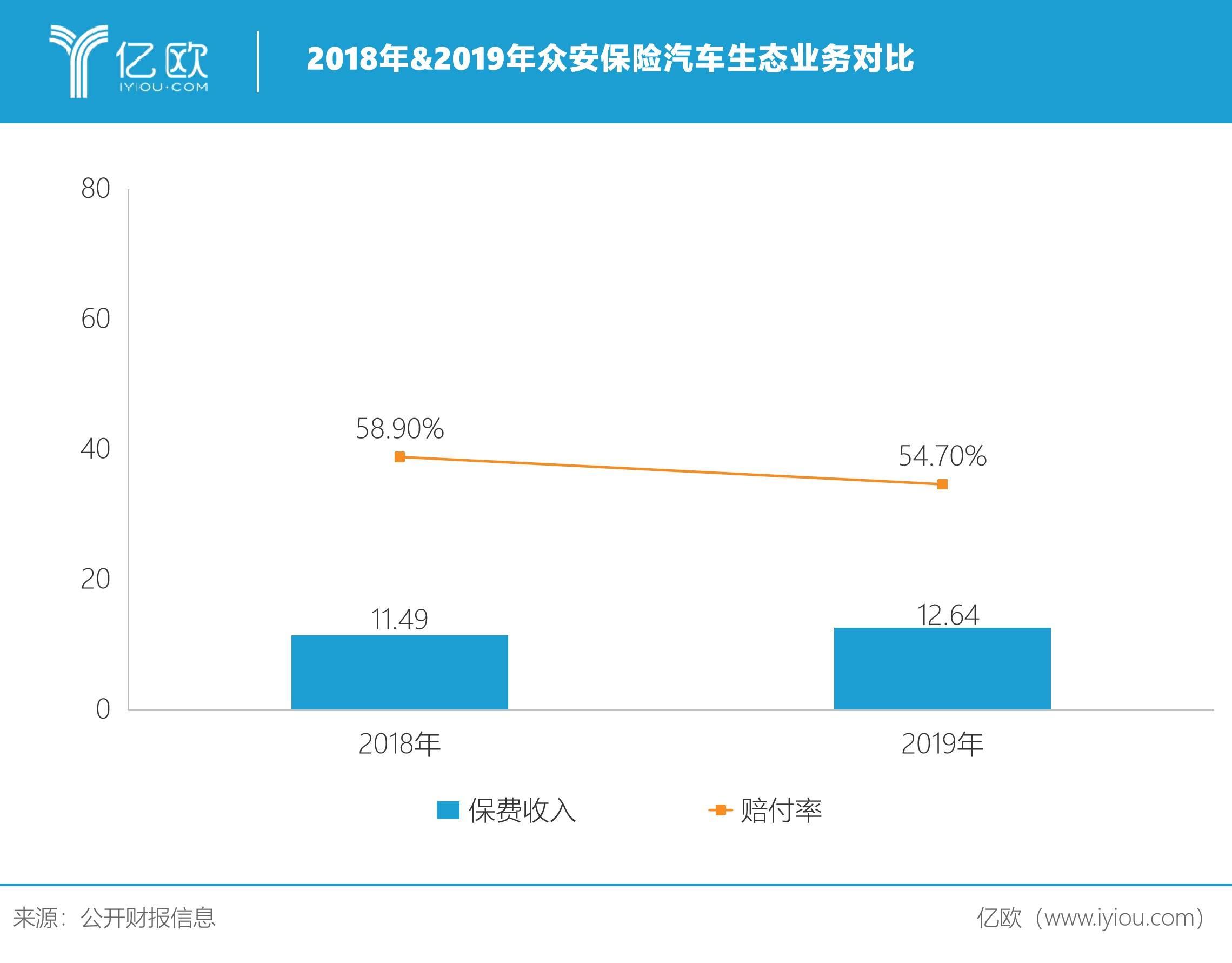 2018&2019年众安保险汽车生态业务对比