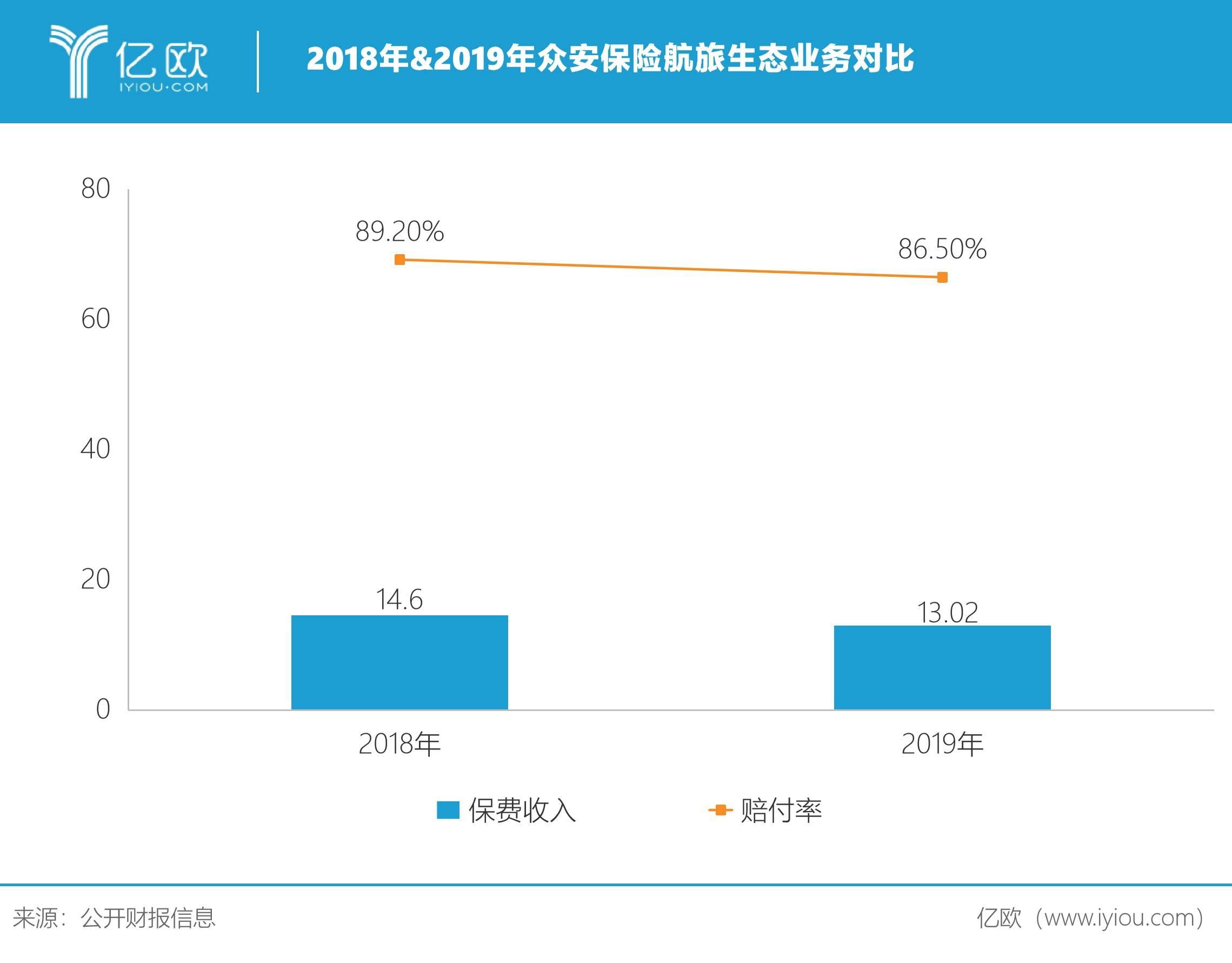 2018&2019年众安保险航旅生态业务对比