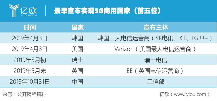 最早宣布5G商用的前五名.jpeg