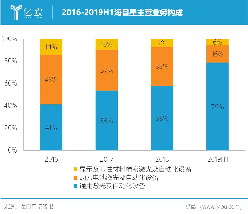 2016-2019H1海目星主营业务构成