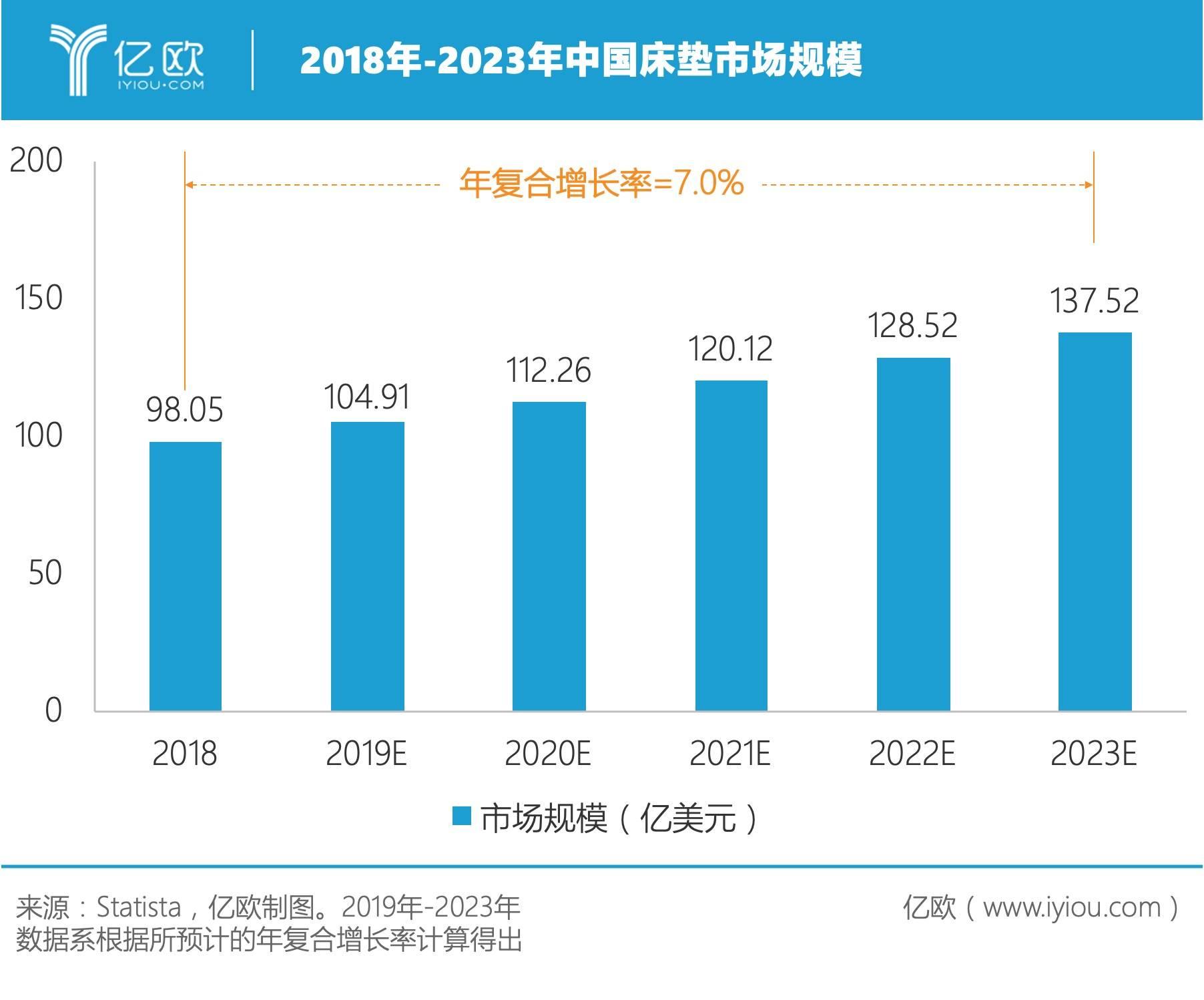 中国床垫市场规模