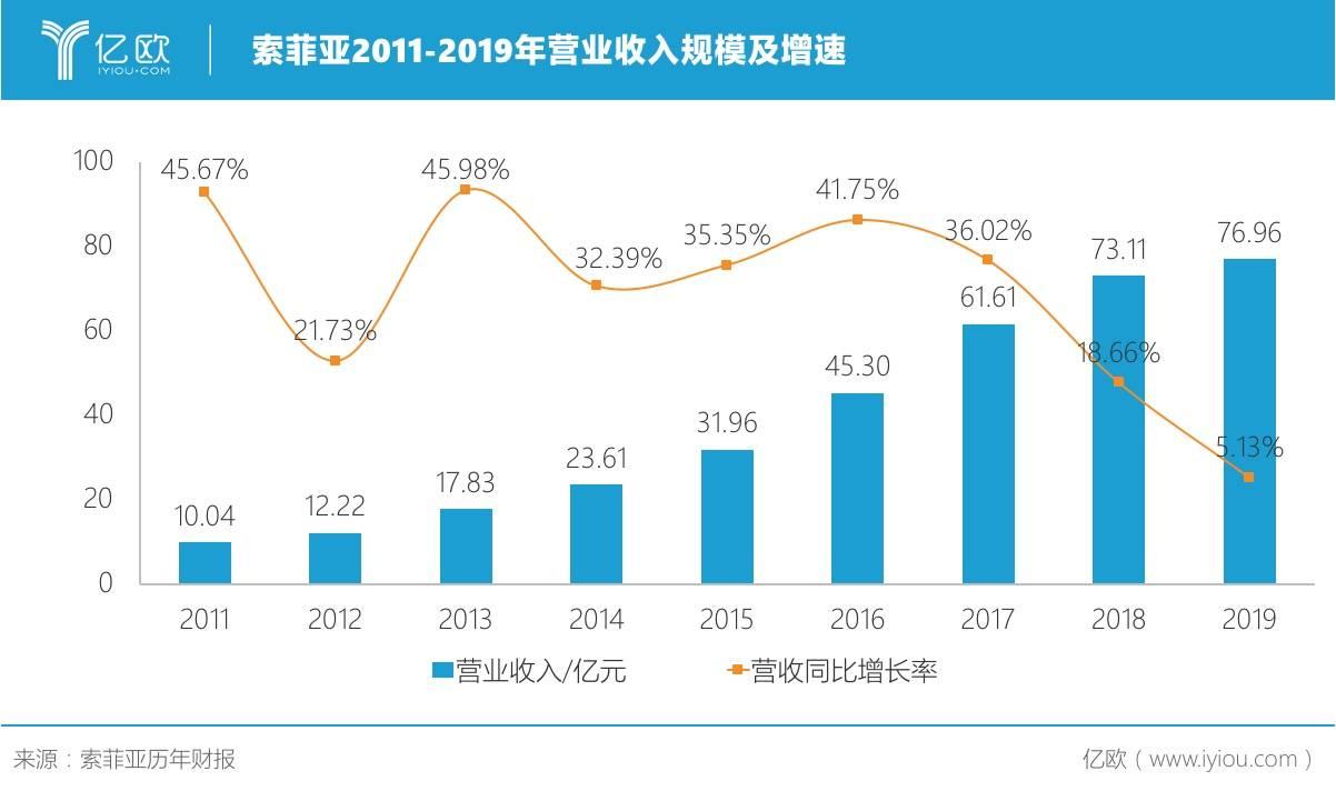 索菲亚2011-2019年营业收入规模及增速