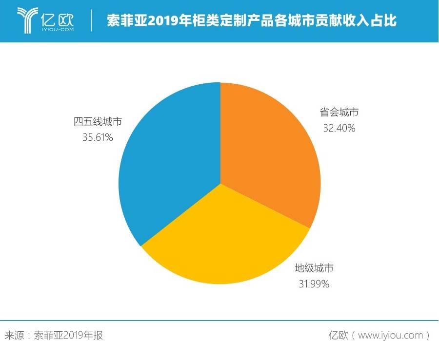 索菲亚2019年柜类定制产品各级城市贡献收入占比