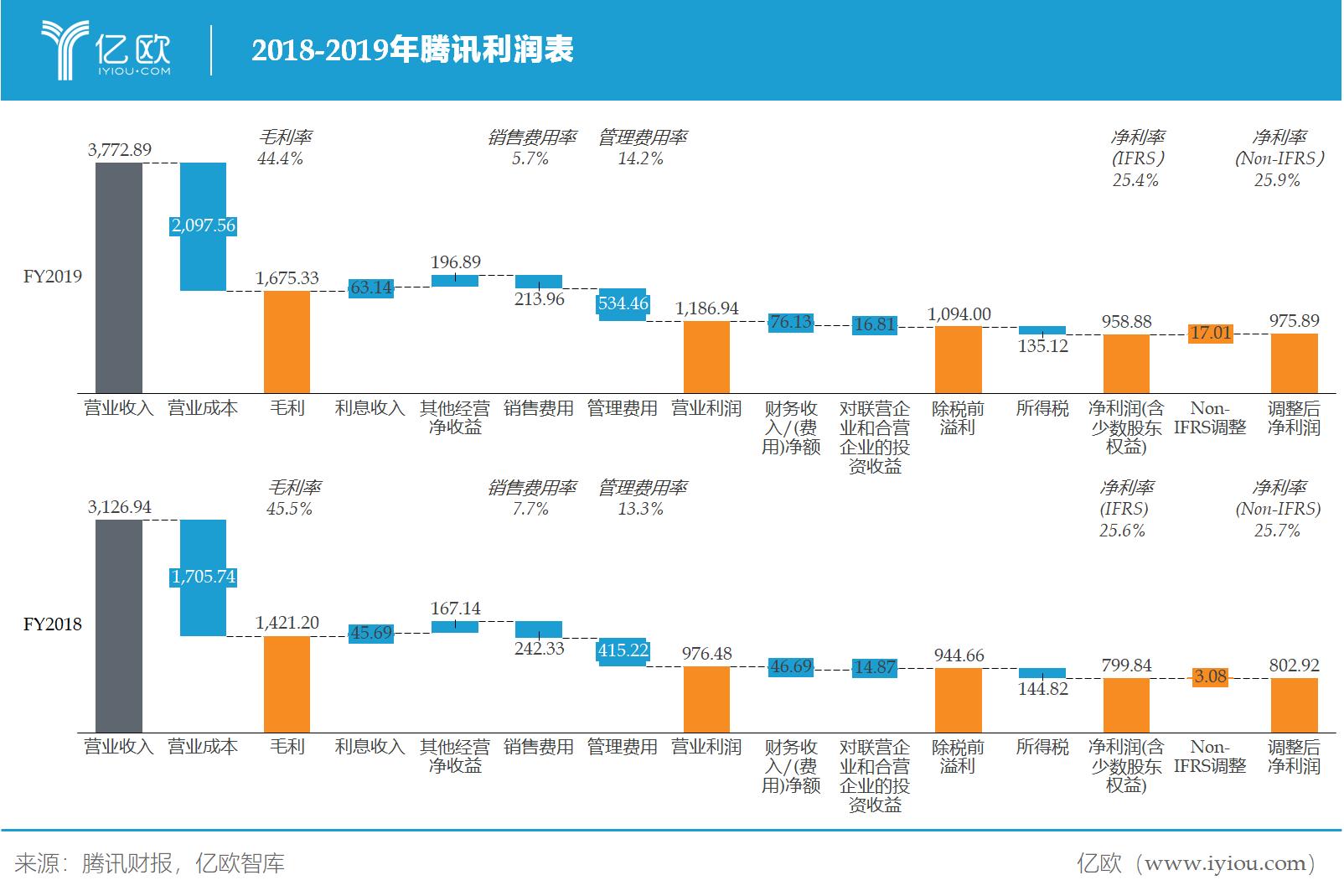 億歐智庫:騰訊利潤表