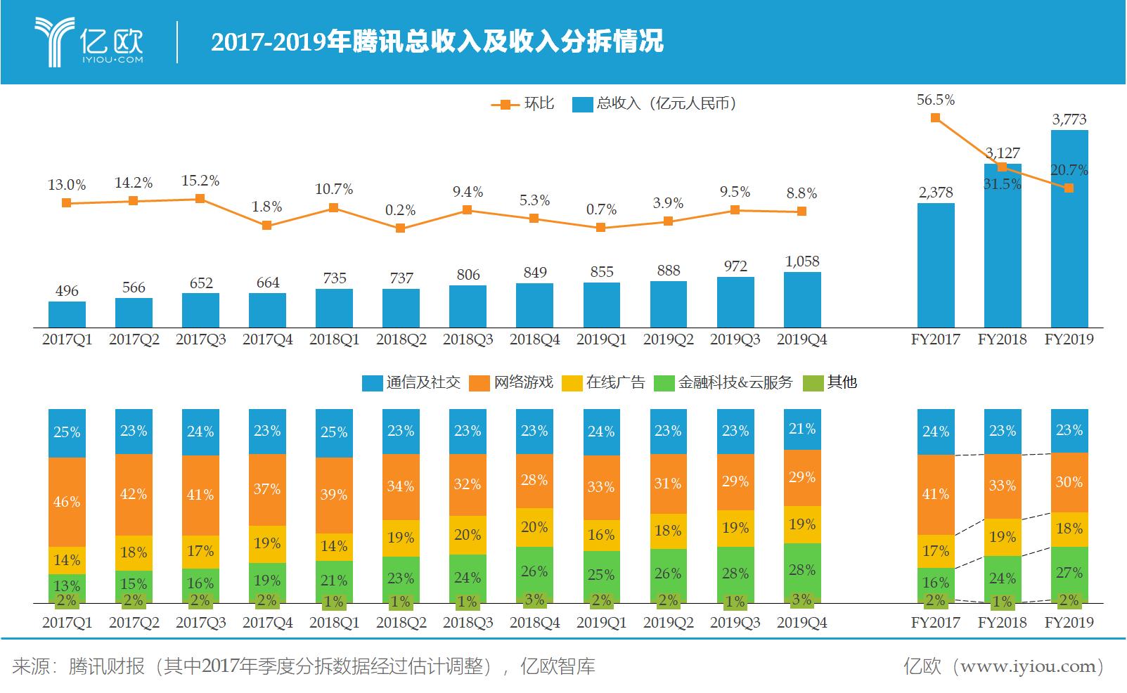 億歐智庫:騰訊收入及分拆情況