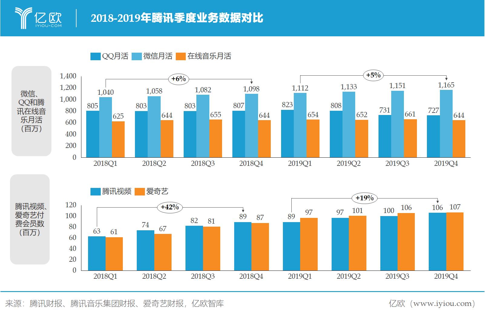 億歐智庫:騰訊季度業務數據對比