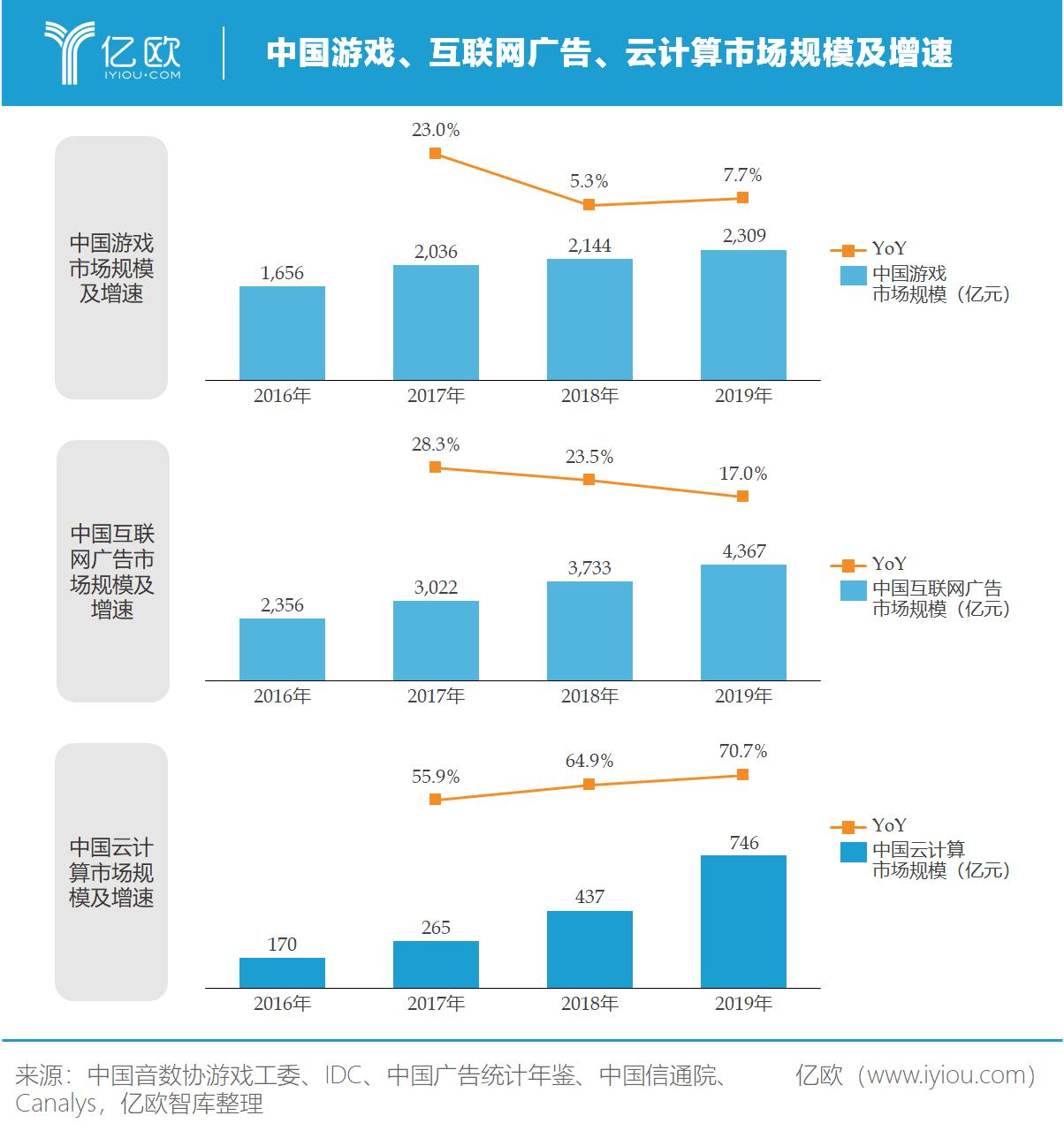 億歐智庫:騰訊所在三大市場發展情況