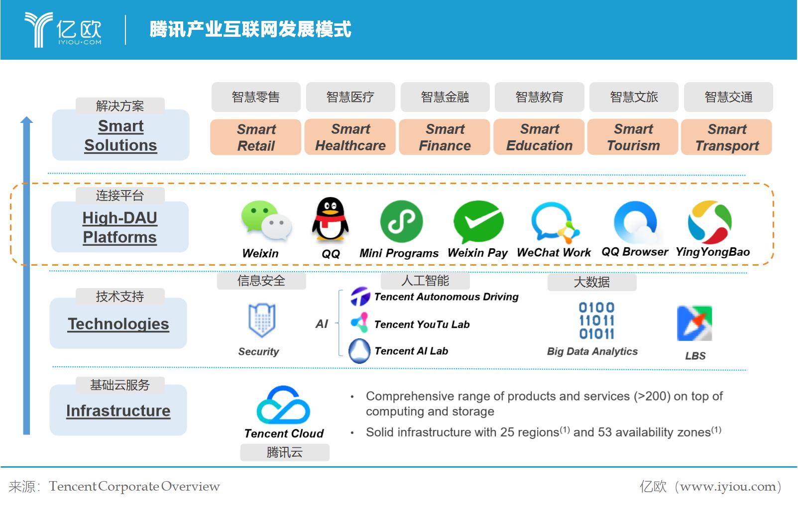億歐智庫:騰訊產業互聯網發展模式