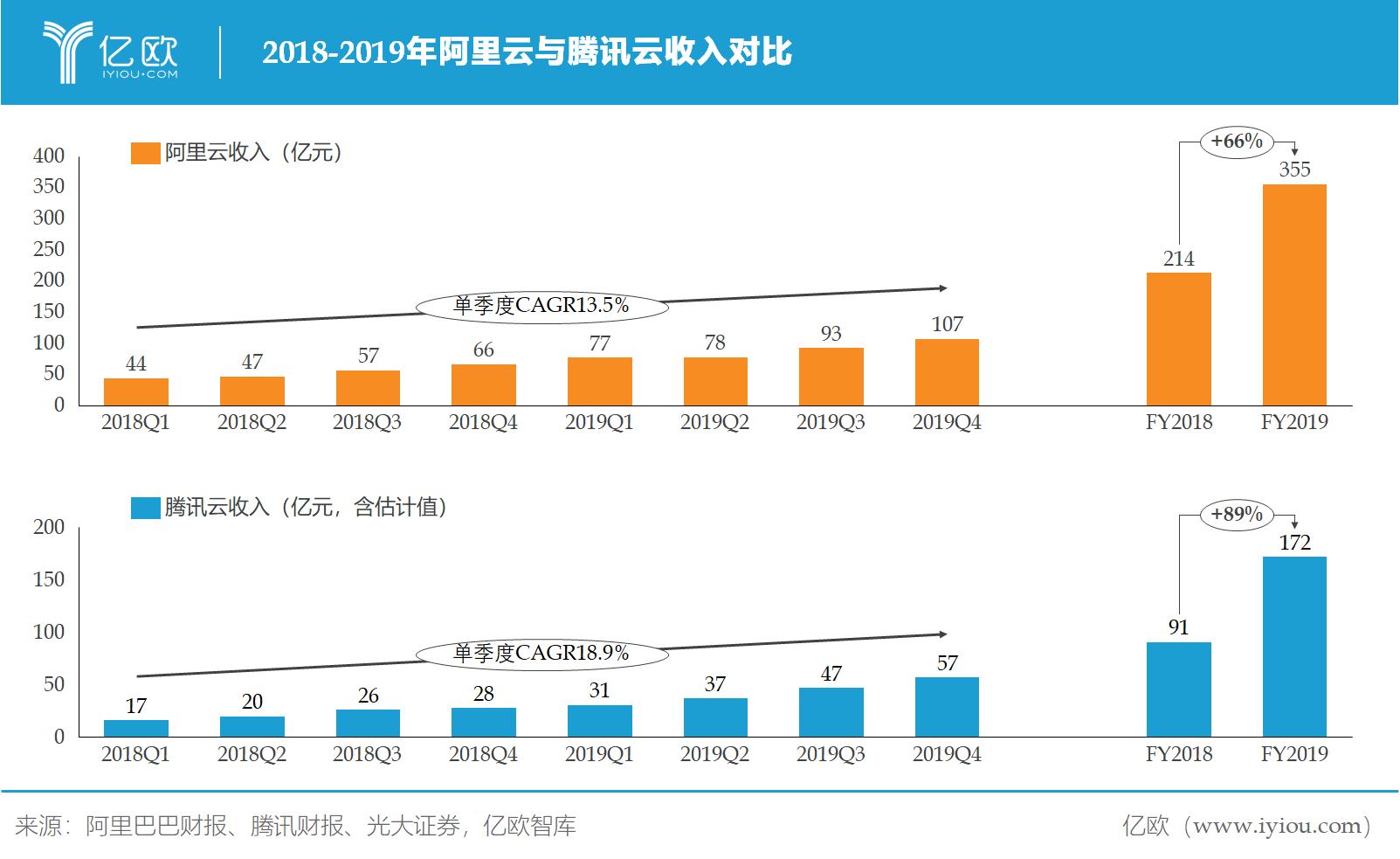 億歐智庫:阿里云騰訊云收入對比