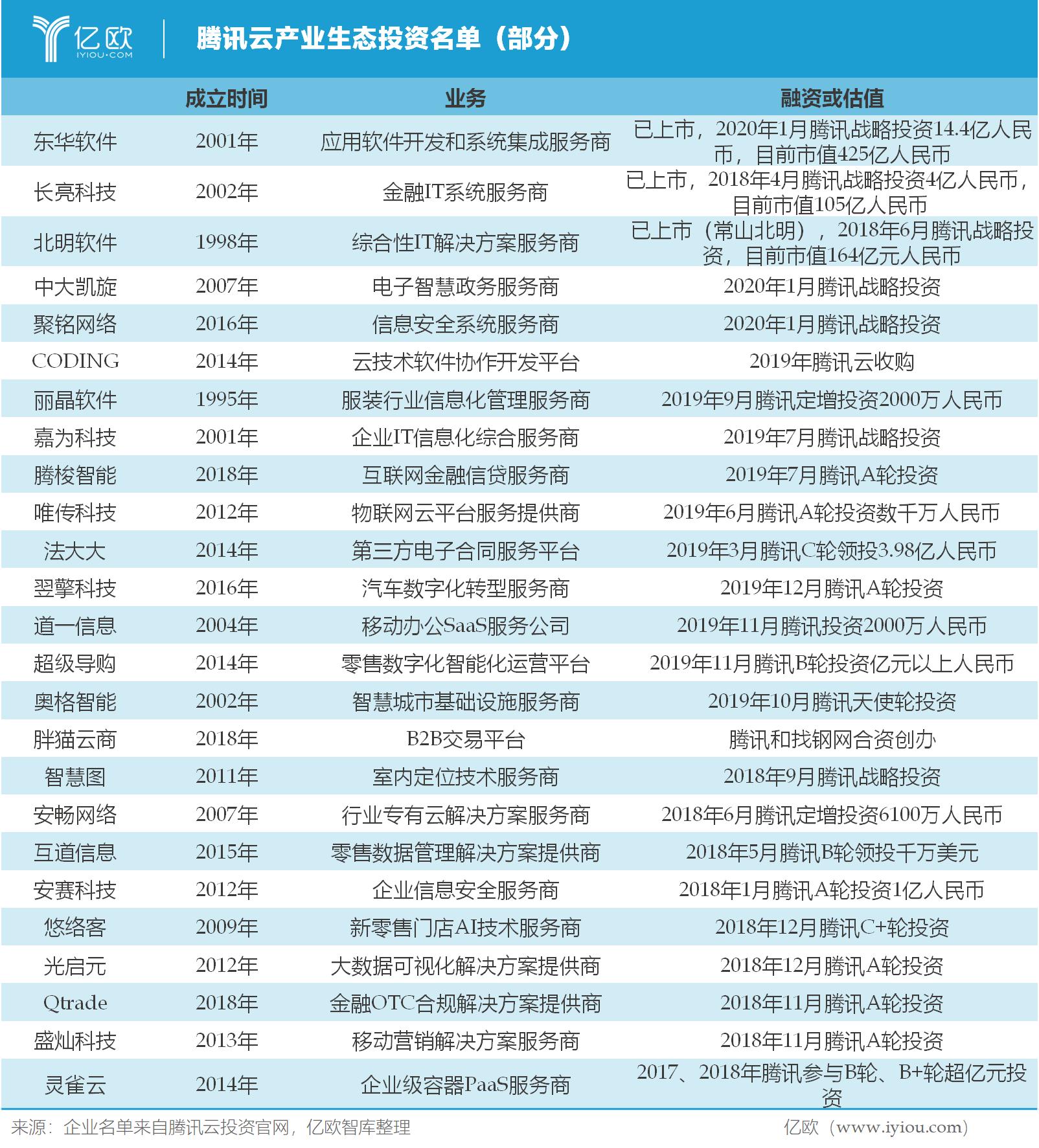 億歐智庫:騰訊云生態投資名單