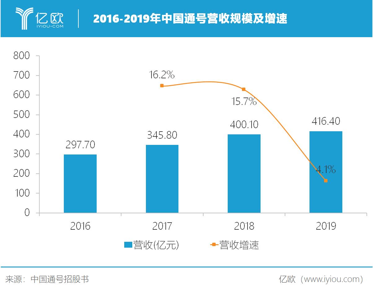 中国通号营收规模及增速