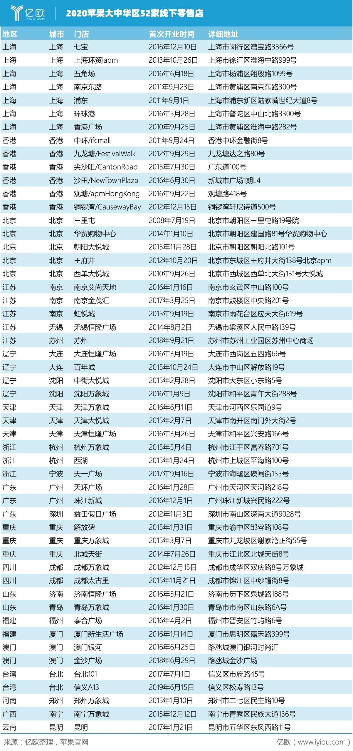 亿欧:2020苹果大中华区52家线下零售店