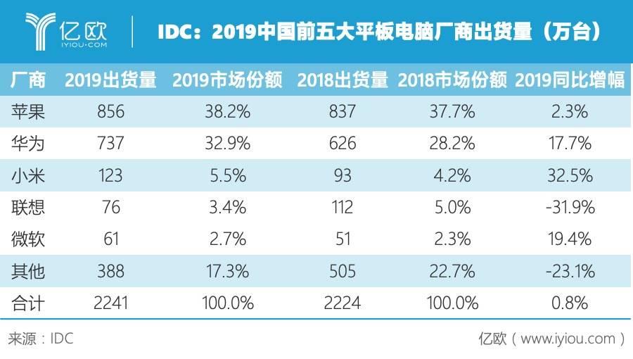 IDC:2019中国前五大平板电脑厂商出货量
