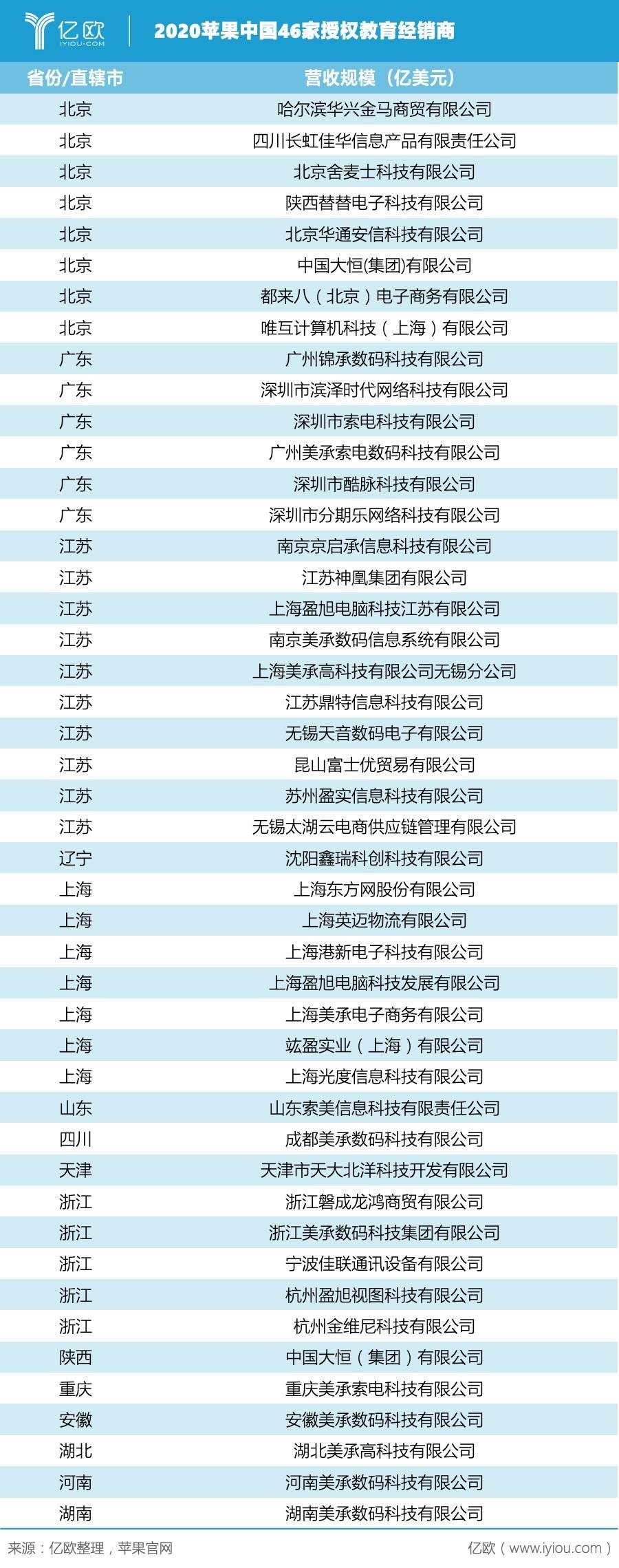 亿欧:2020苹果中国46家授权哺育经销商