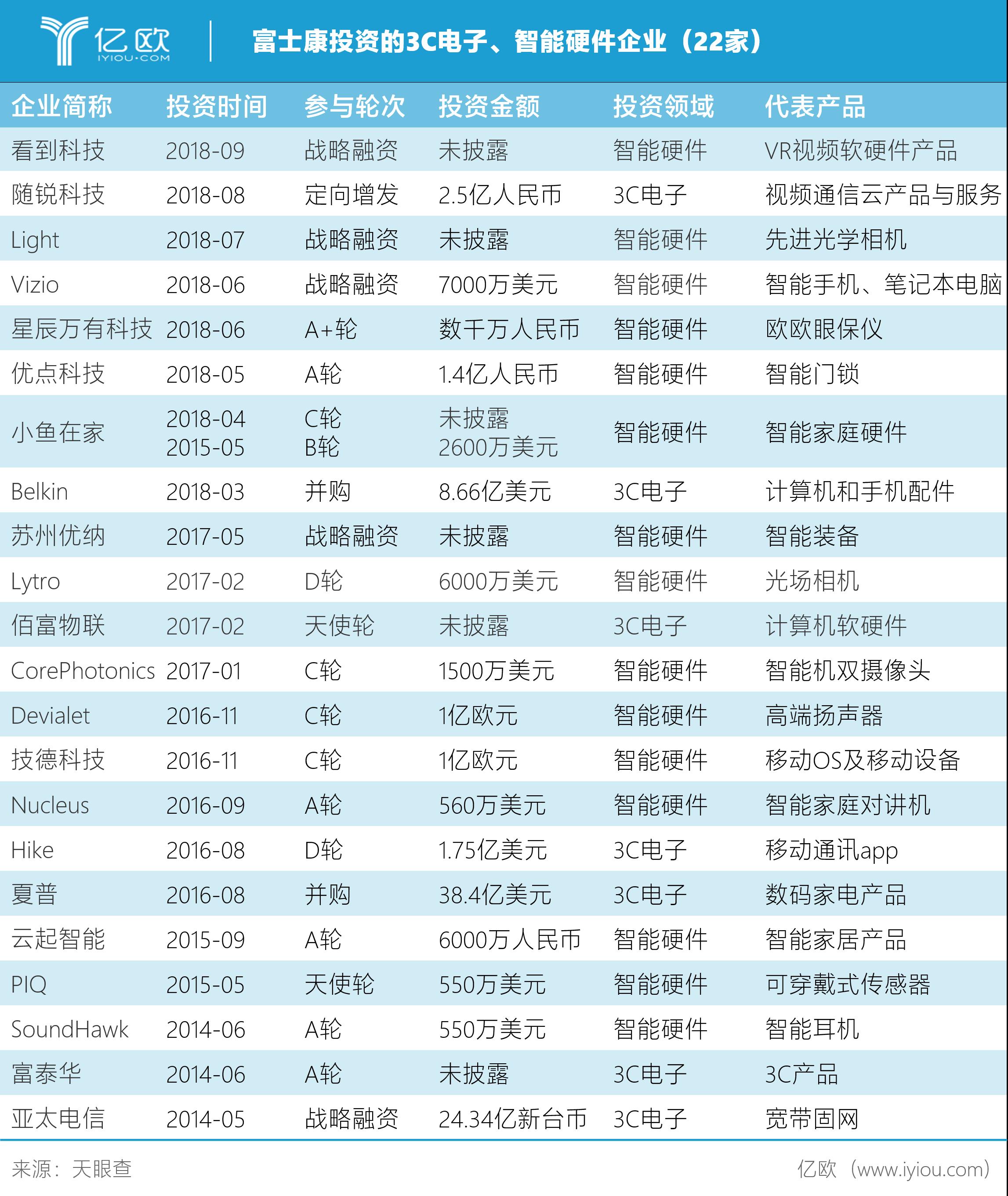 富士康投资的3C电子、智能硬件企业(22家)