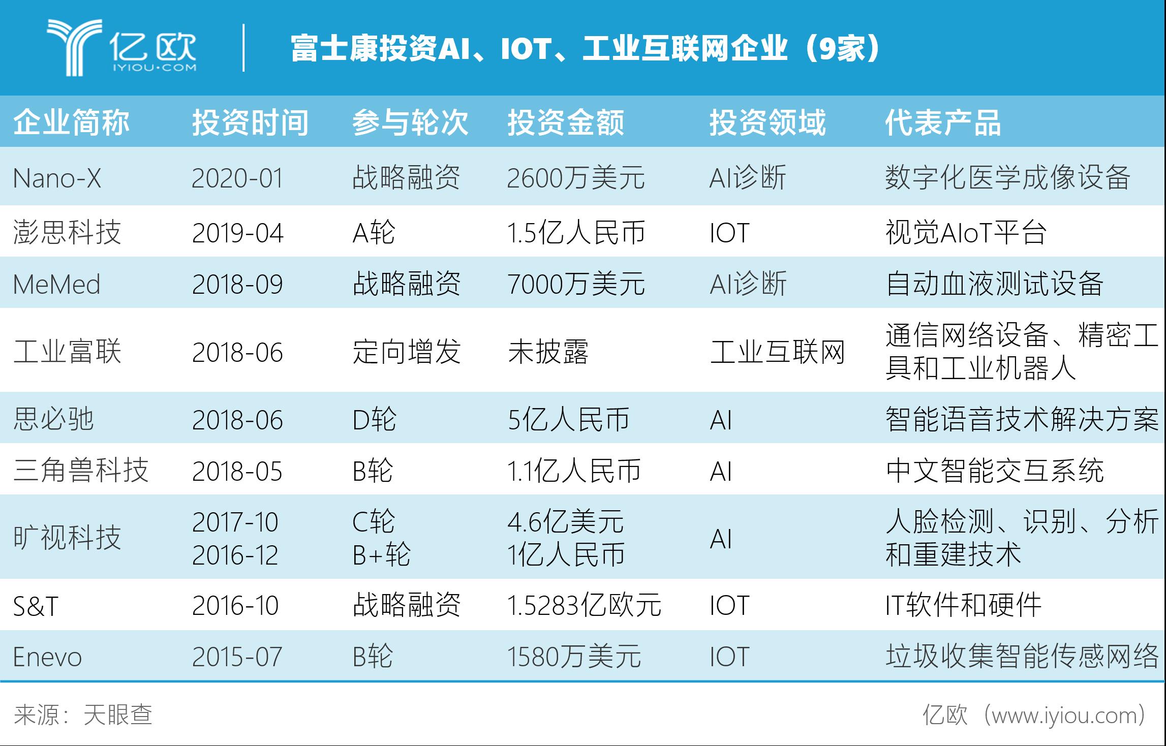 富士康投资AI、IOT、工业互联网企业(9家)