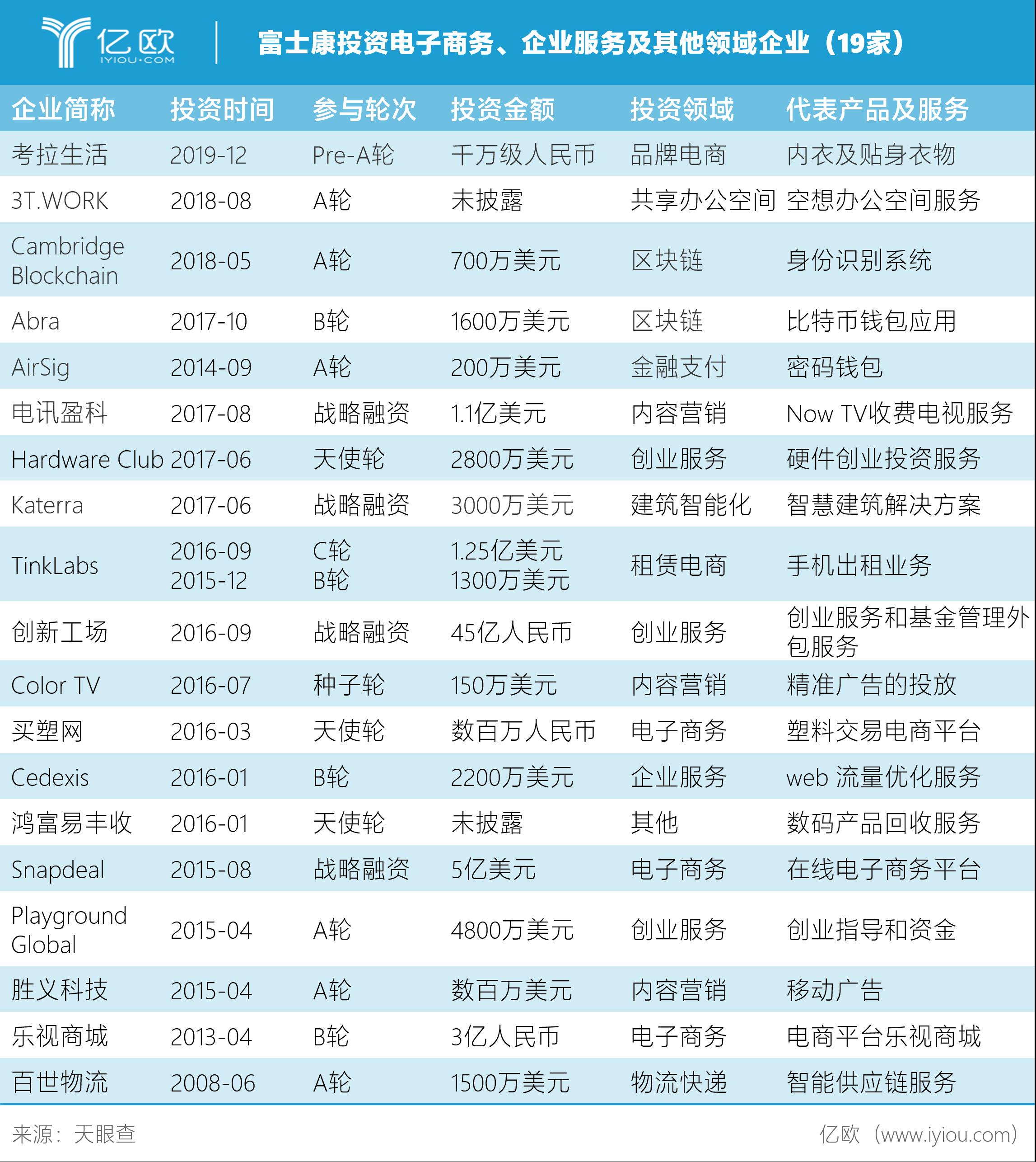 富士康投资电子商务、企业服务及其他四周企业(19家)