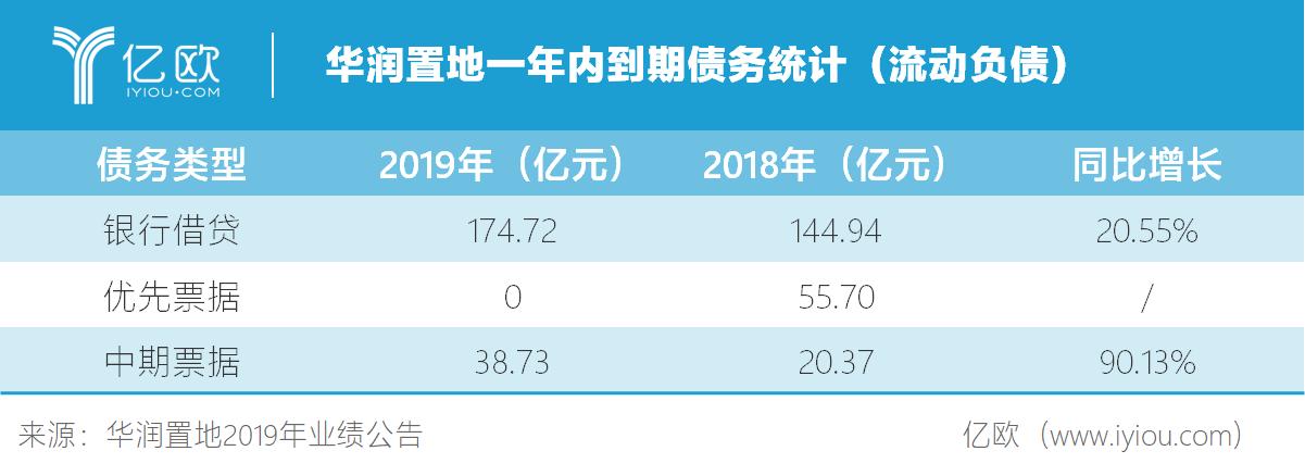 华润置地一年内到期债务统计(起伏欠债).png.png