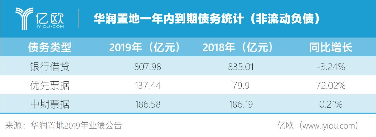 华润置地一年内到期债务统计(非起伏欠债).png.png