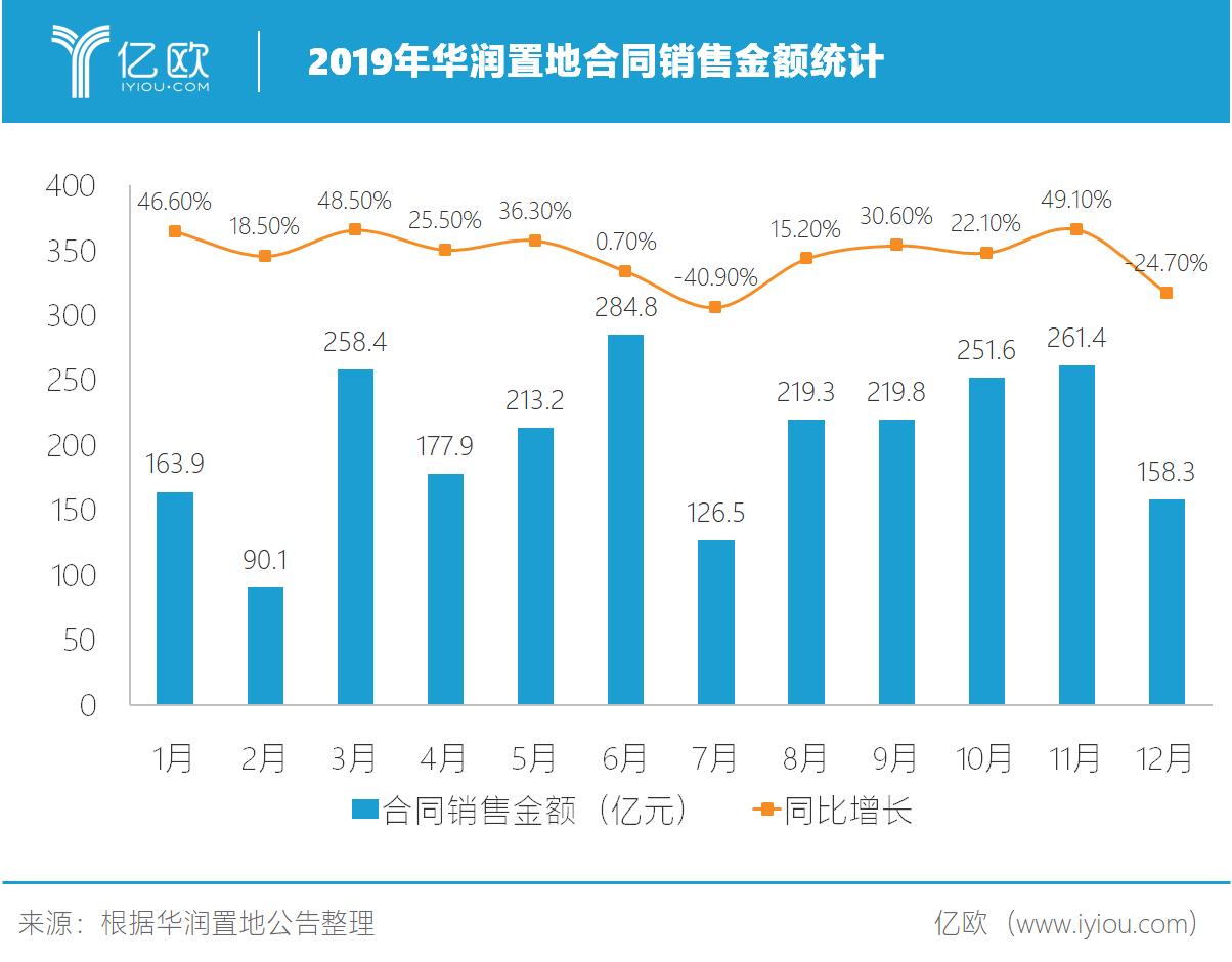 2019年华润置地相符同出售金额统计.png.png
