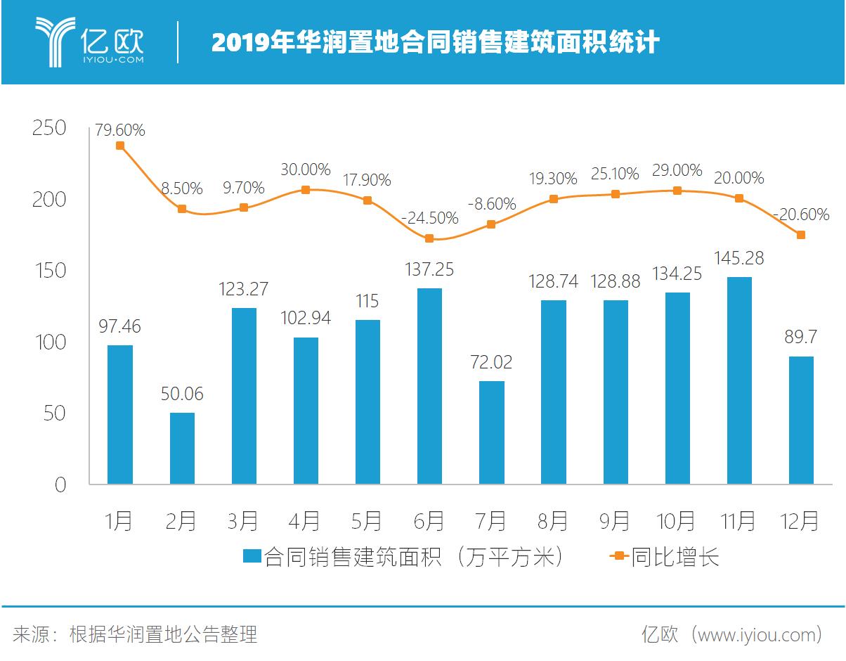 2019年华润置地相符同出售修建面积统计.png.png