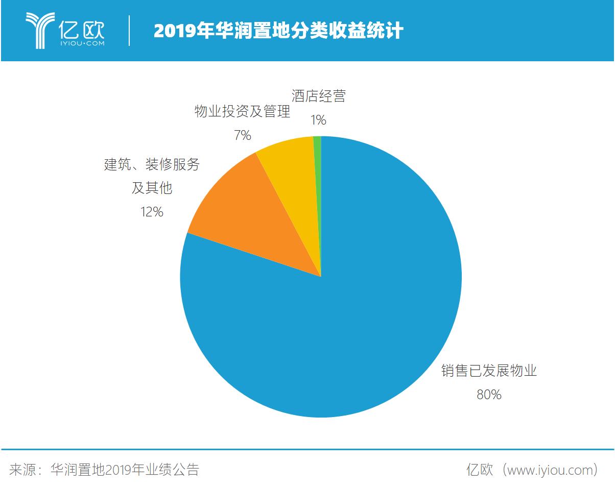 2019年华润置地分类利润统计.png.png