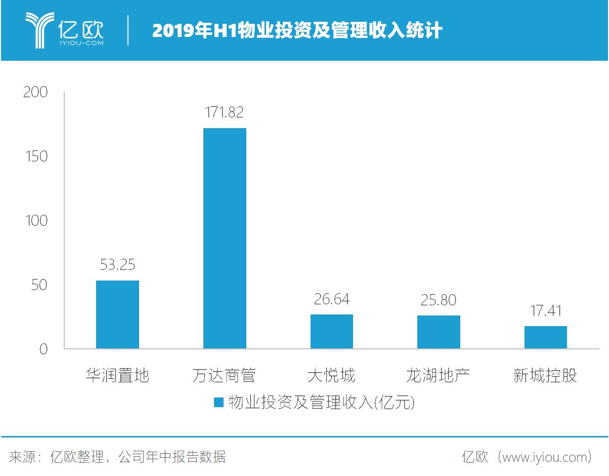 2019年H1物业投资及管理收入统计.png.png