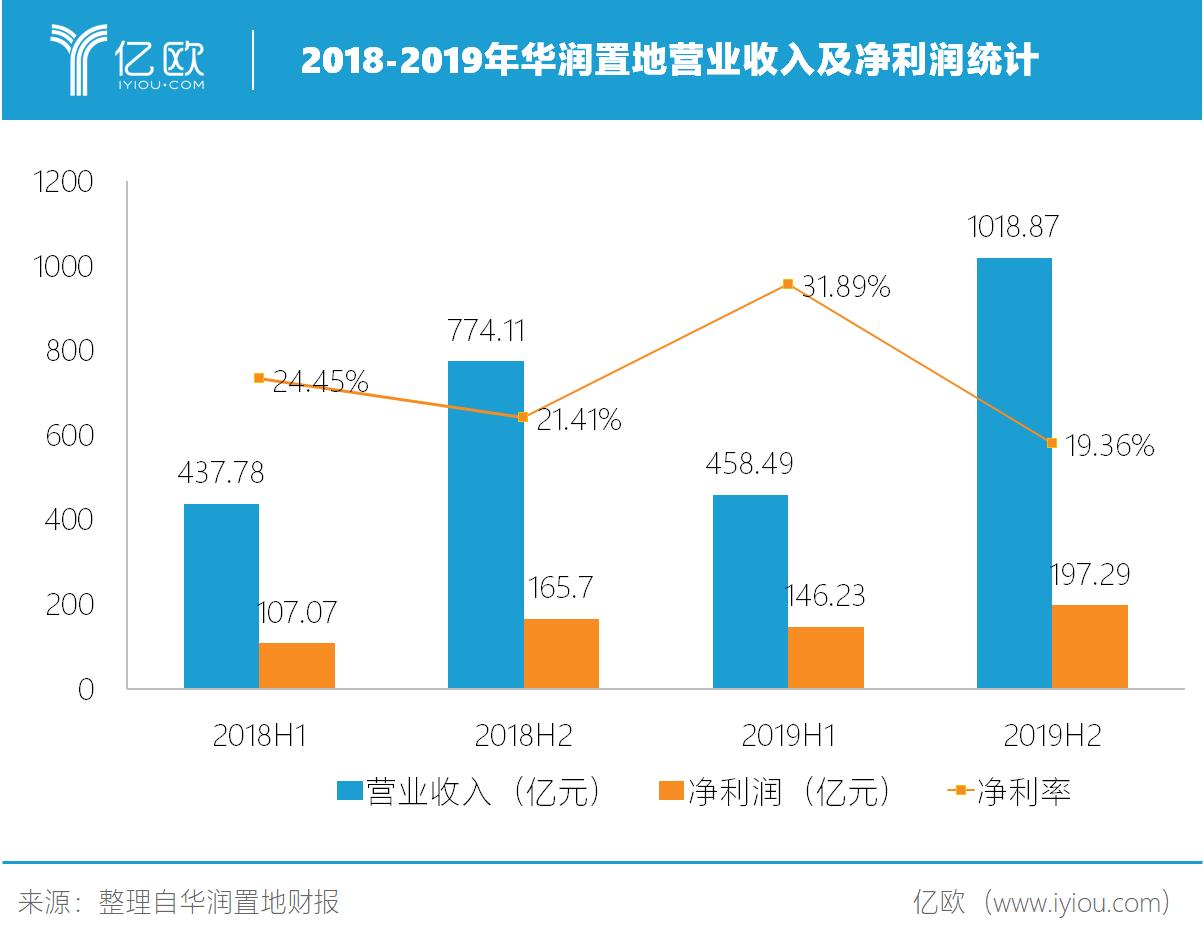 2018-2019年华润置地买卖收入及净利润统计.png.png