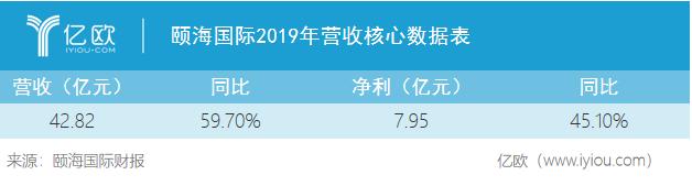 颐海国际2019年营收中央数据外