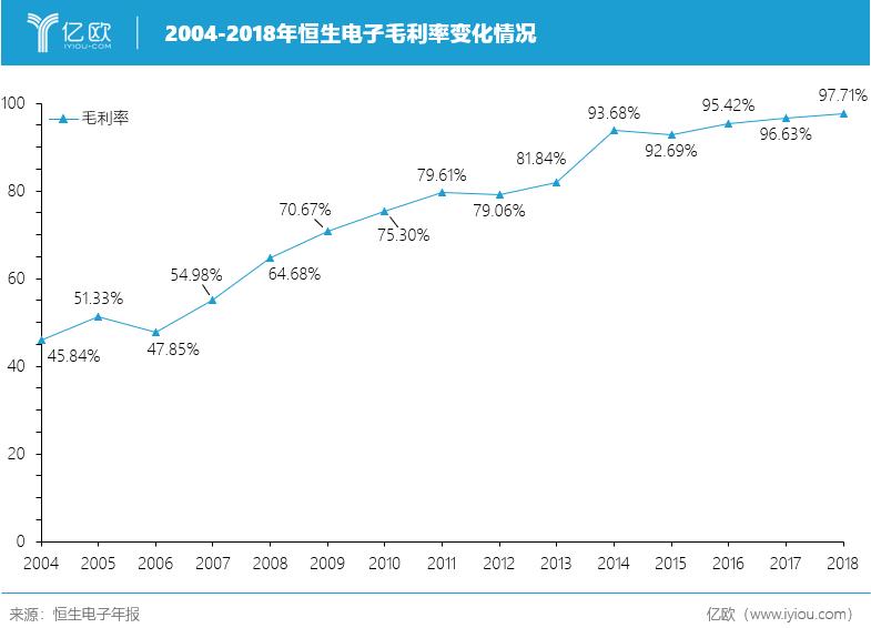 2004-2018年恒生电子毛利率变化情况