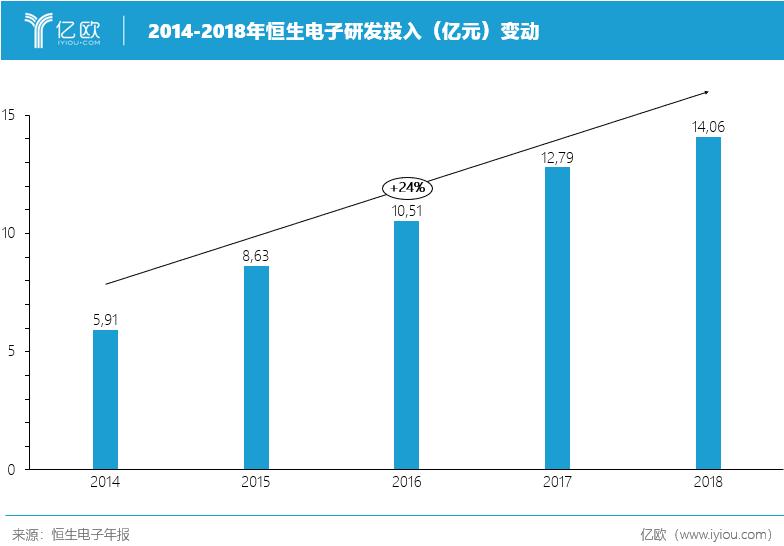 2014-2018年恒生电子研发投入(亿元)变动