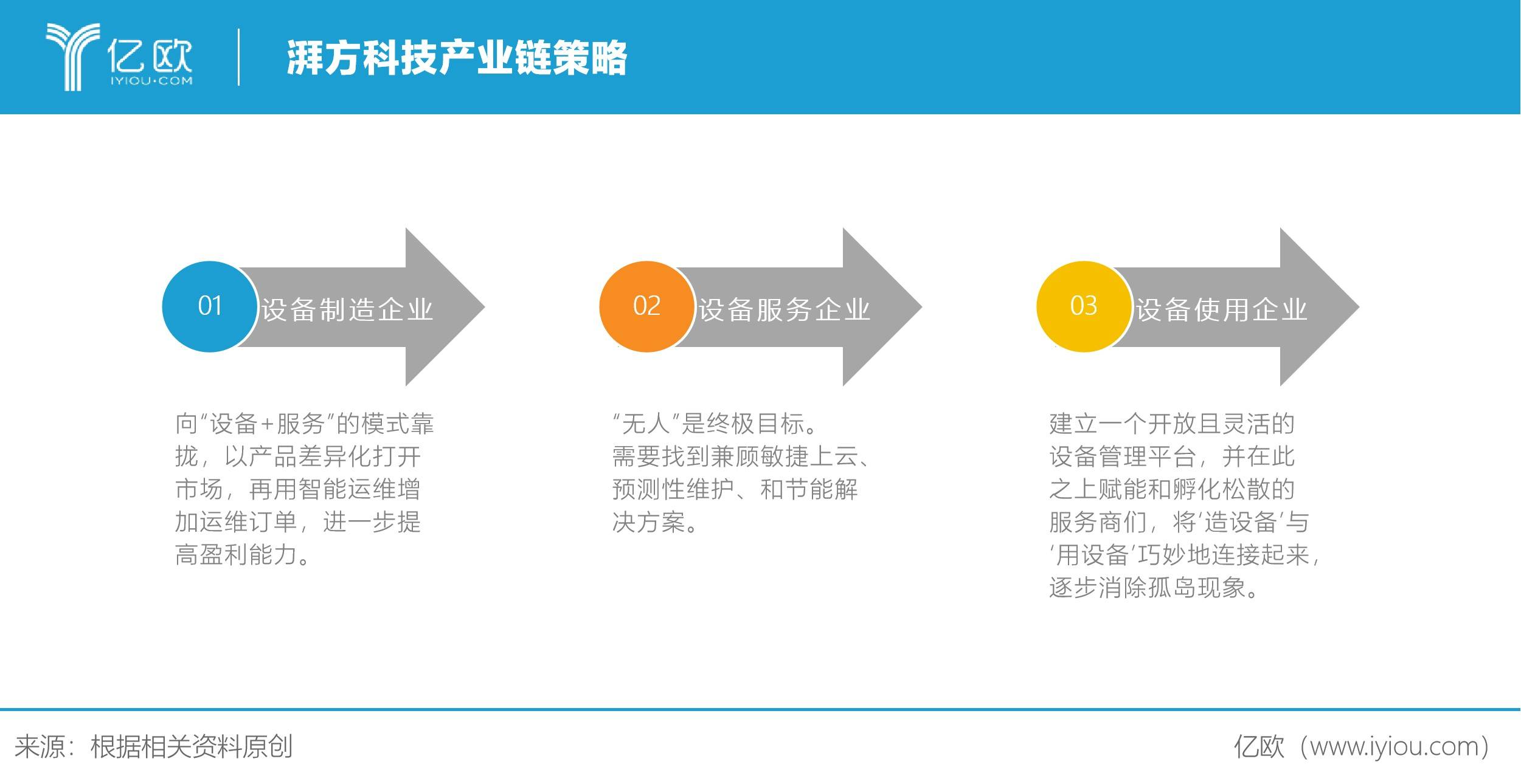 湃方科技产业链策略