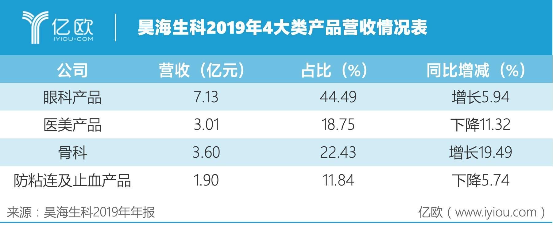 昊海生科4大类产品营收情况表.jpeg
