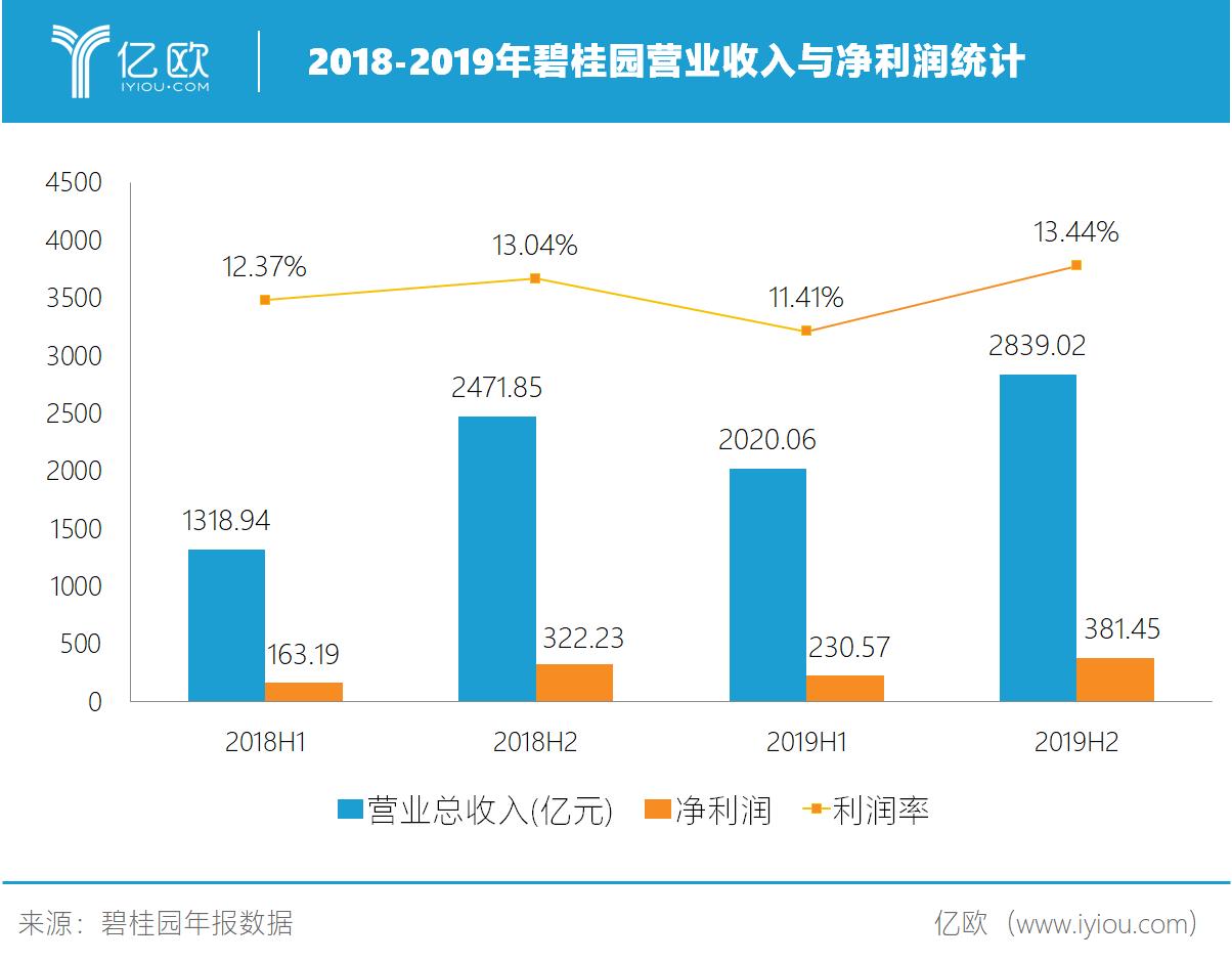 2018-2019年碧桂园营业收入与净利润统计.png.png