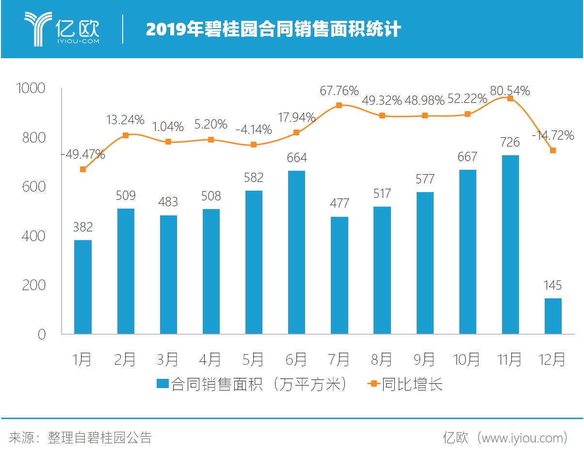 2019年碧桂园合同销售面积统计.png.png