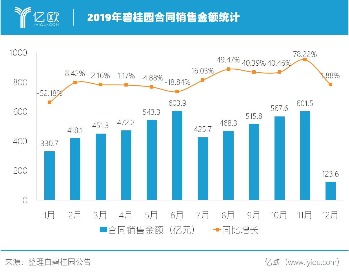 2019年碧桂园合同销售金额统计.png.png