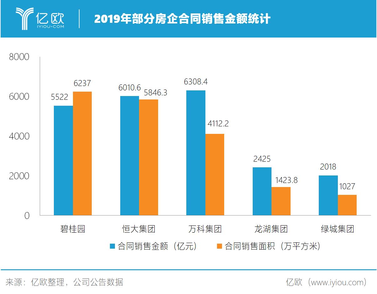 2019年部分房企合同销售金额统计.png.png