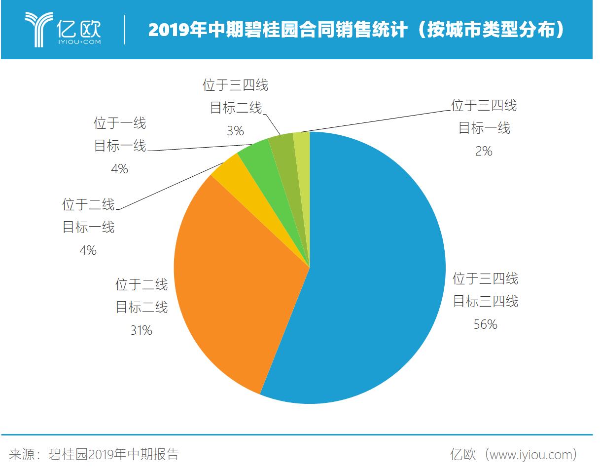 2019年中期碧桂园合同销售统计(按城市类型分布).png.png