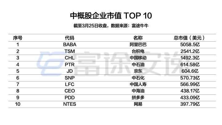 配图4:中概股企业市值TOP 10.jpeg.jpeg