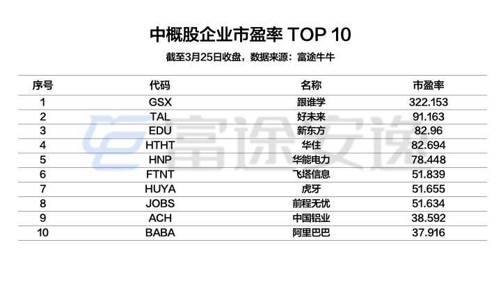 配图5:中概股企业市盈率TOP 10.jpeg.jpeg