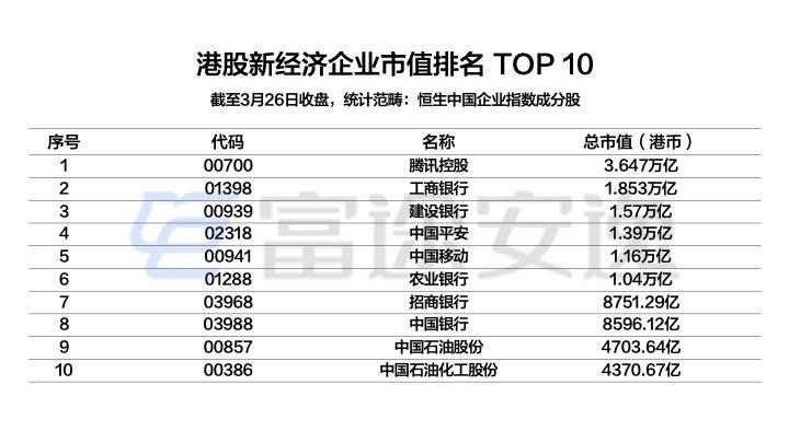配图10:港股新经济企业市值排名TOP10.jpeg.jpeg