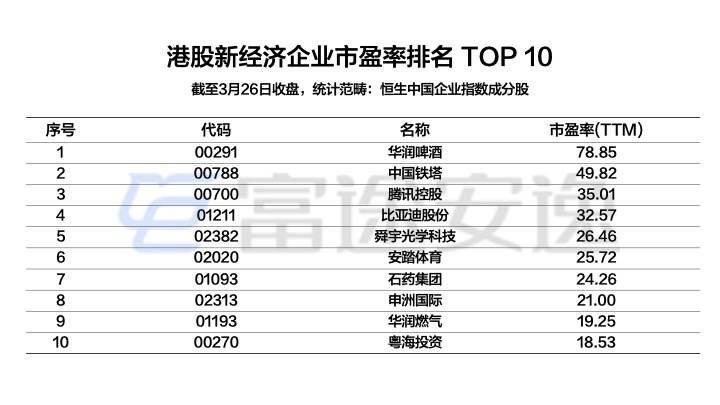 配图11:港股新经济企业市盈率排名TOP 10.jpeg.jpeg