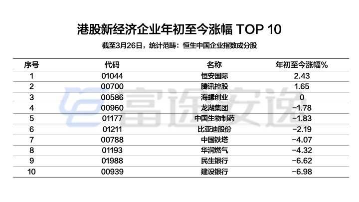 配图12:港股新经济企业岁首至今涨幅TOP10.jpeg.jpeg