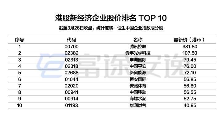 配图13:港股新经济企业股价排名TOP10.jpeg.jpeg