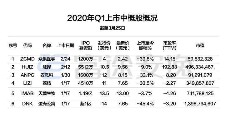 配图15:2020年Q1上市中概股概况.jpeg.jpeg